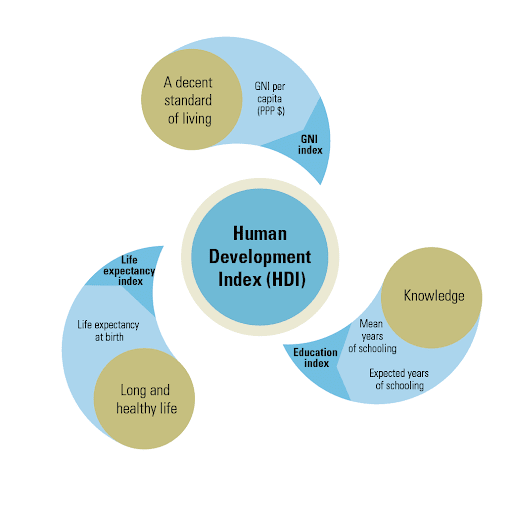 Human Development, Your Fast Way to Success!