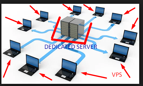 The Ultimate Guide to Dedicated Servers in the United Kingdom